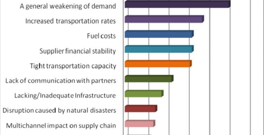 BIGGEST_Supply_Chain_Zonalogistica