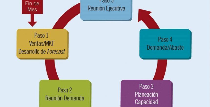 En_que_consisten_reuniones_sOp_revista_zonalogistica_1