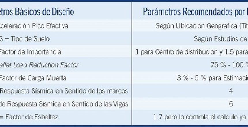 Validacion_centros_almacenamiento_estanterias_revista_zonalogistica